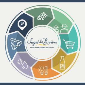 Sustainable development approach Saget La Perrière